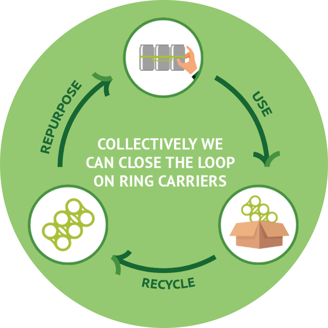 Circular Solution Infographic Image